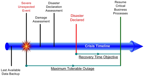 Chart showing the stages of disaster recovery