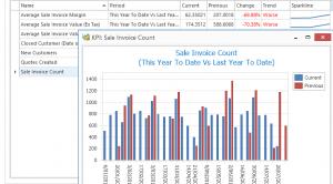 KPI scorecard with chart