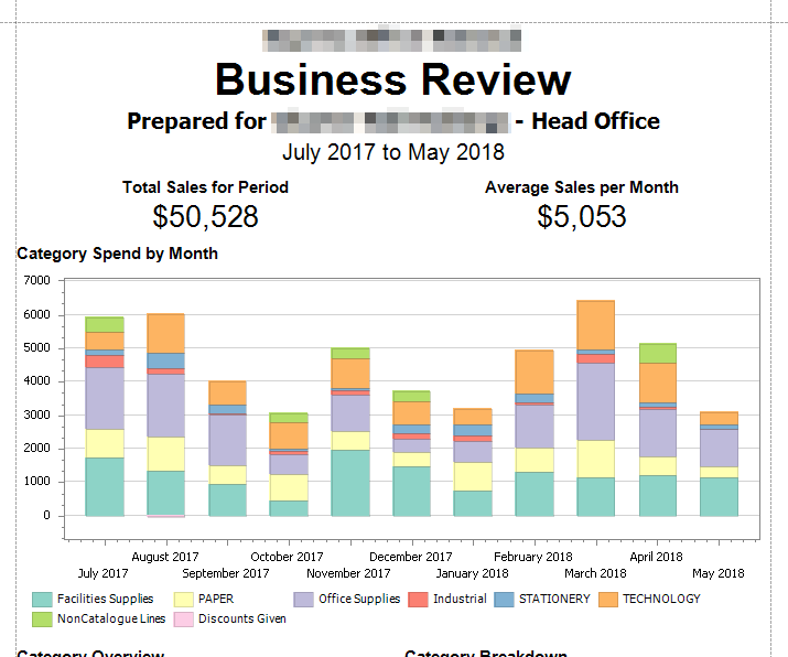 Screenshot of Customer Business Review report